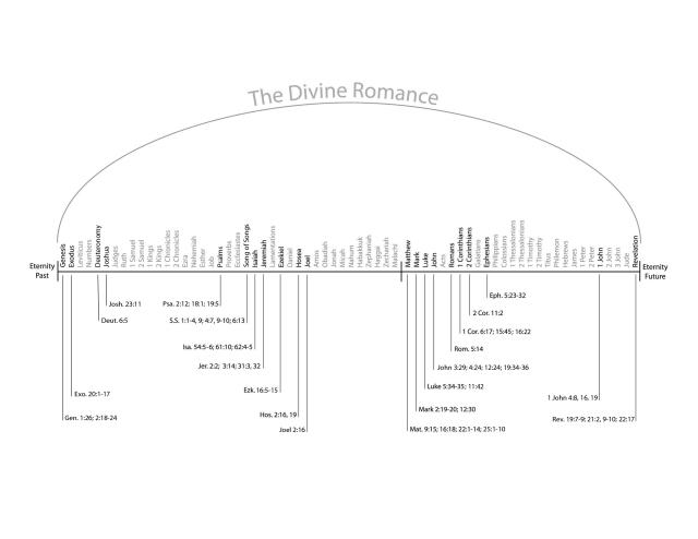 divine romance diagram