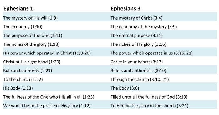 Ephesians 1 and 3