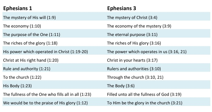 Ephesians 1 and 3